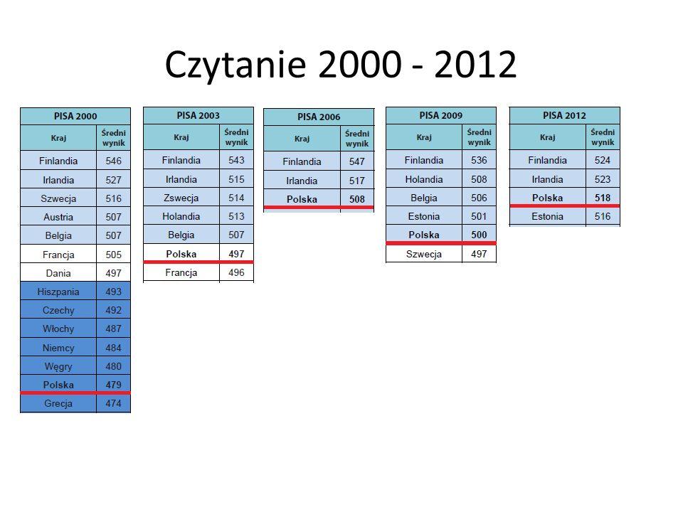 Czytanie 2000 - 2012