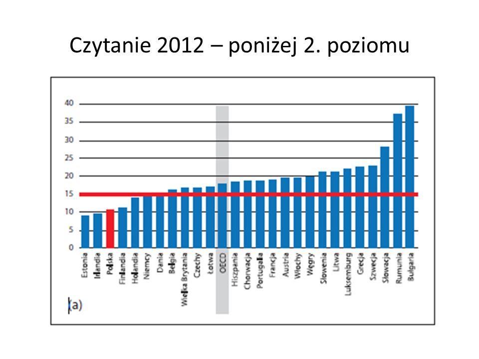 Czytanie 2012 – poniżej 2. poziomu