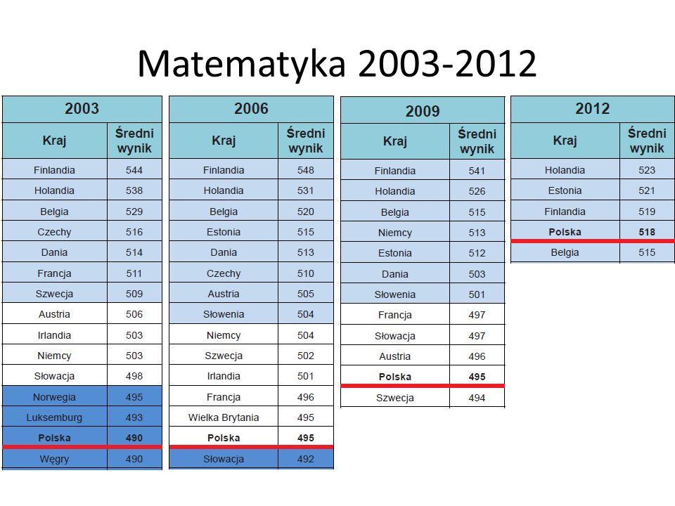 Matematyka 2003-2012