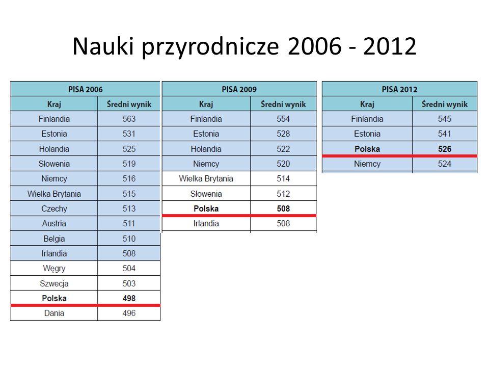 Nauki przyrodnicze 2006 - 2012