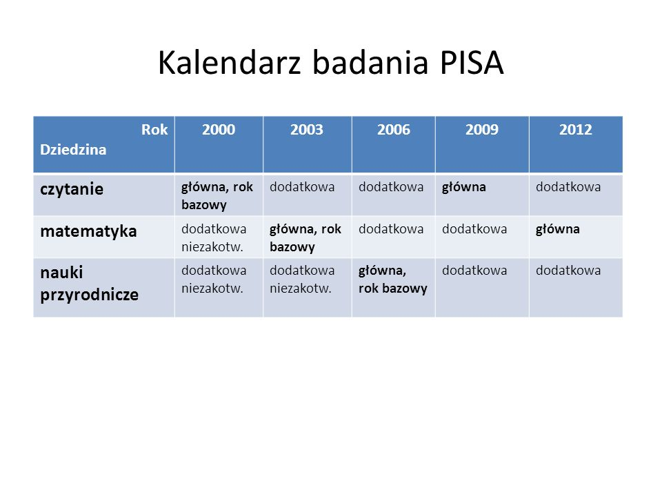 Kalendarz badania PISA