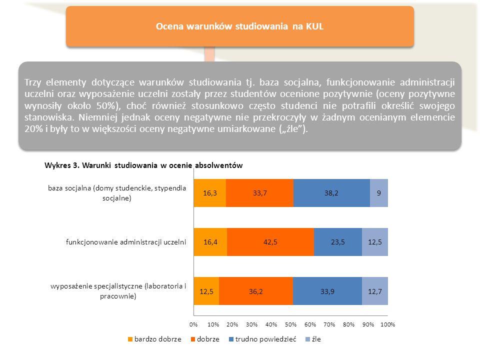 Ocena warunków studiowania na KUL