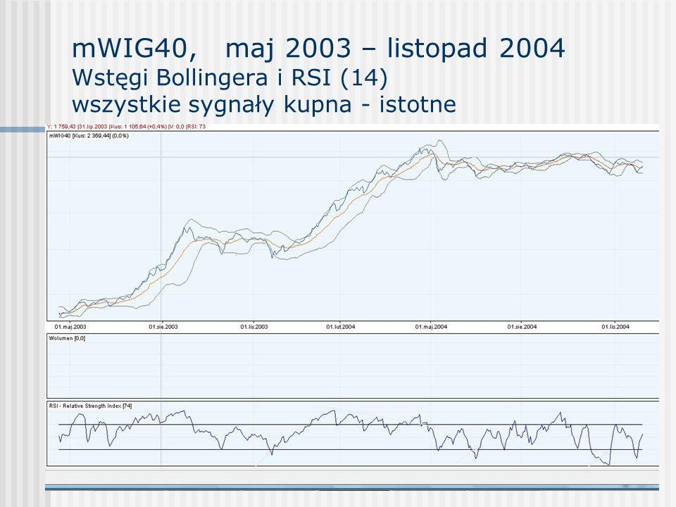 mWIG40, maj 2003 – listopad 2004 Wstęgi Bollingera i RSI (14) wszystkie sygnały kupna - istotne