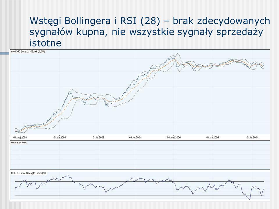 Wstęgi Bollingera i RSI (28) – brak zdecydowanych sygnałów kupna, nie wszystkie sygnały sprzedaży istotne