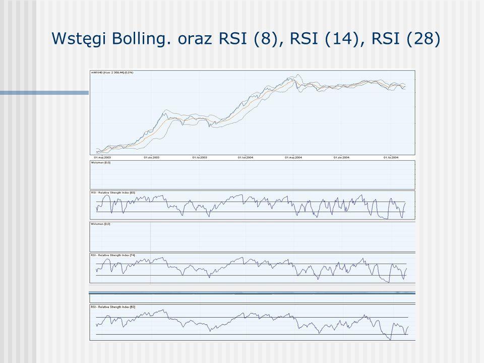 Wstęgi Bolling. oraz RSI (8), RSI (14), RSI (28)