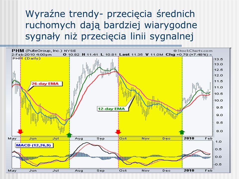 Wyraźne trendy- przecięcia średnich ruchomych dają bardziej wiarygodne sygnały niż przecięcia linii sygnalnej