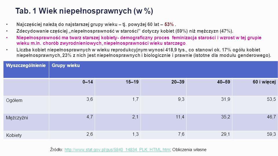 Tab. 1 Wiek niepełnosprawnych (w %)