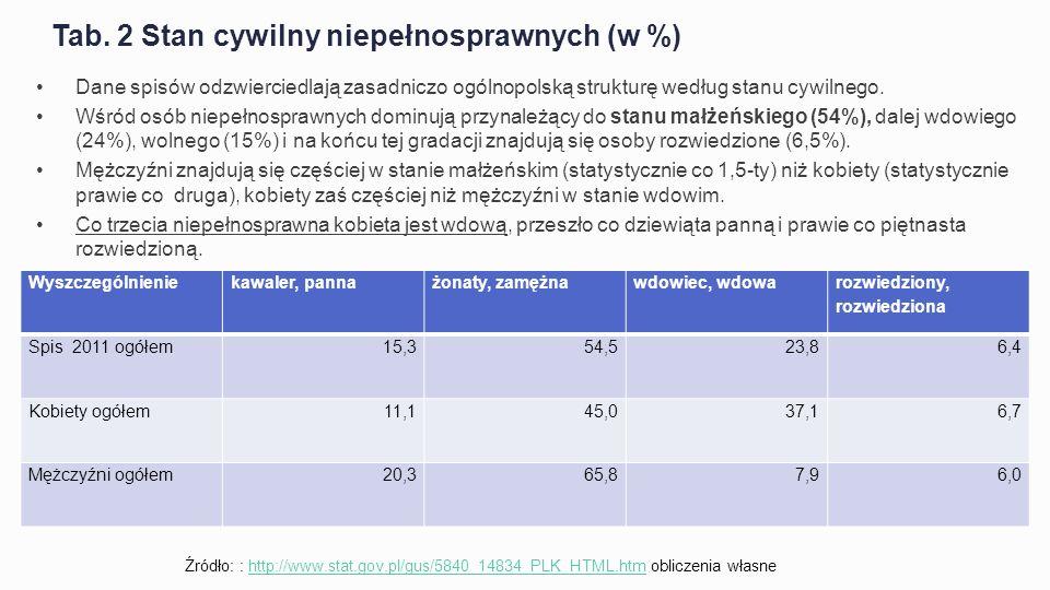 Tab. 2 Stan cywilny niepełnosprawnych (w %)