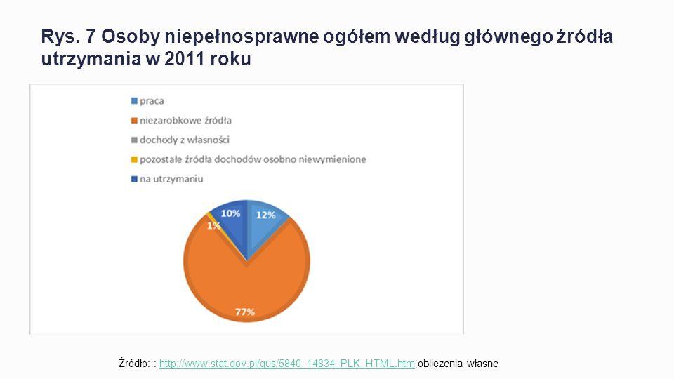 Rys. 7 Osoby niepełnosprawne ogółem według głównego źródła utrzymania w 2011 roku