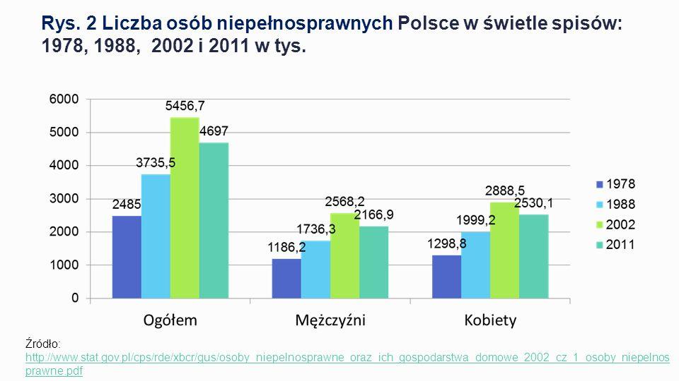 Rys. 2 Liczba osób niepełnosprawnych Polsce w świetle spisów: 1978, 1988, 2002 i 2011 w tys.