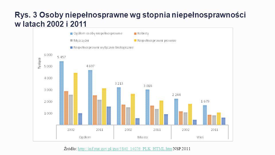 Rys. 3 Osoby niepełnosprawne wg stopnia niepełnosprawności w latach 2002 i 2011