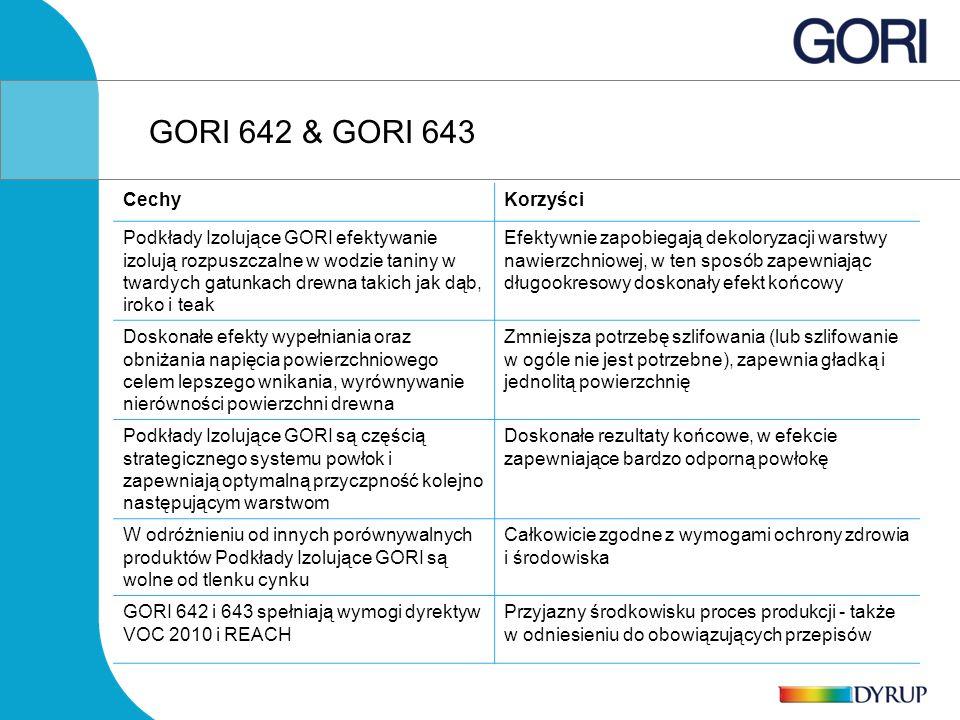GORI 642 & GORI 643 Cechy Korzyści