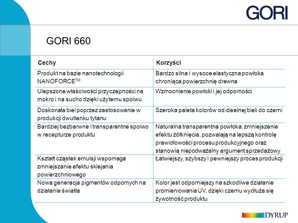 GORI 660 Cechy Korzyści Produkt na bazie nanotechnologii NANOFORCETM