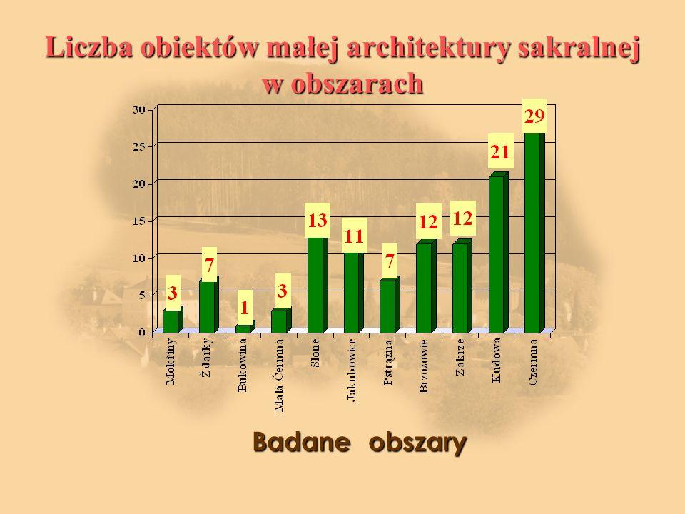 Liczba obiektów małej architektury sakralnej w obszarach