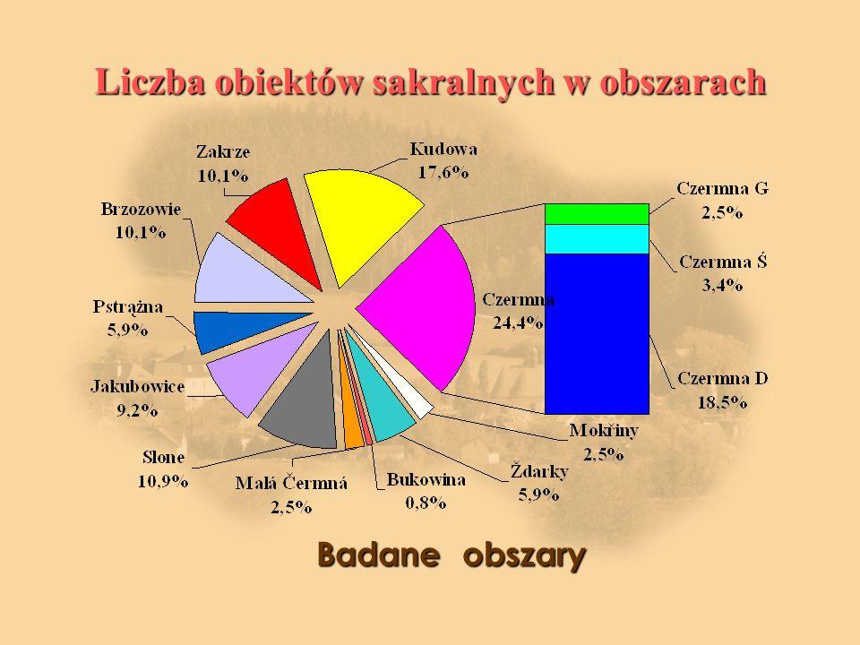 Liczba obiektów sakralnych w obszarach