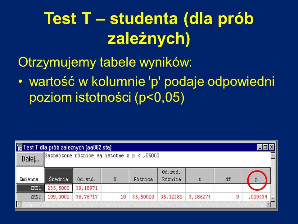 Test T – studenta (dla prób zależnych)
