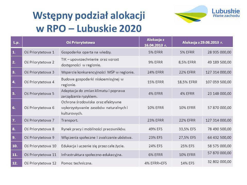 Wstępny podział alokacji w RPO – Lubuskie 2020