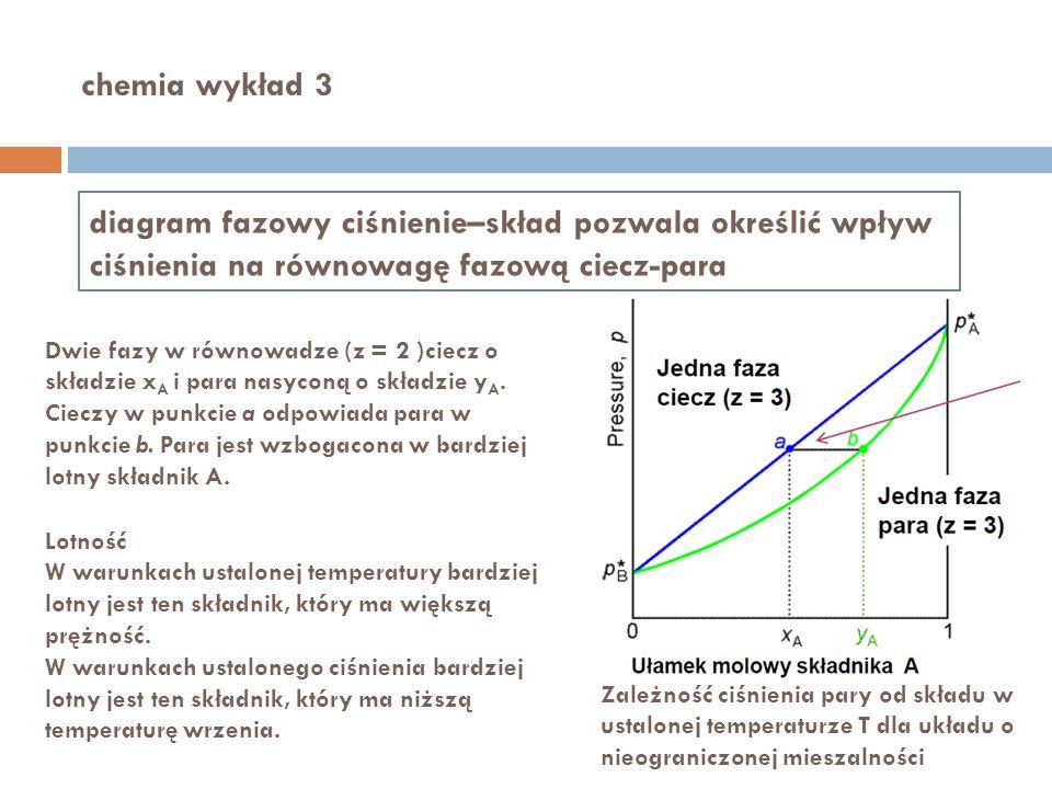 chemia wykład 3 diagram fazowy ciśnienie–skład pozwala określić wpływ ciśnienia na równowagę fazową ciecz-para.