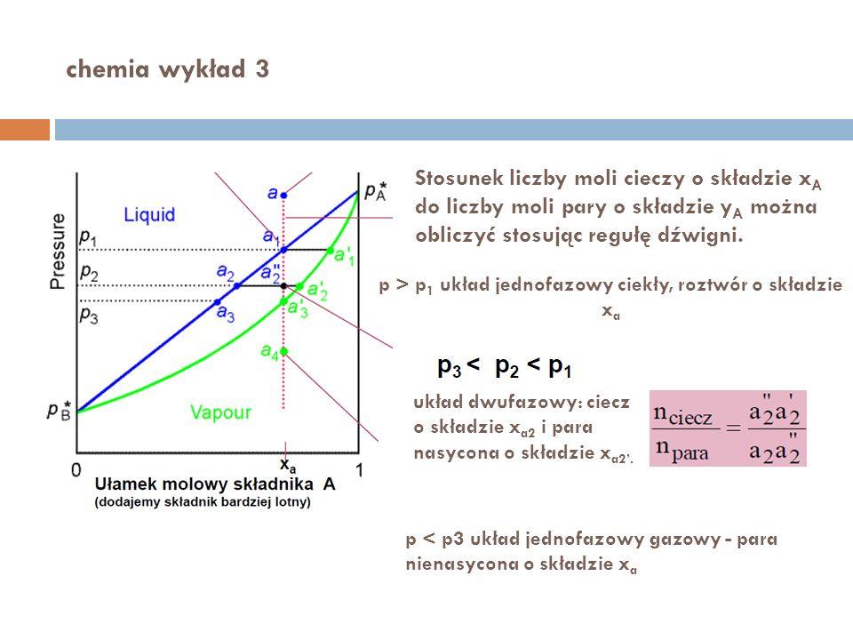 p > p1 układ jednofazowy ciekły, roztwór o składzie xa