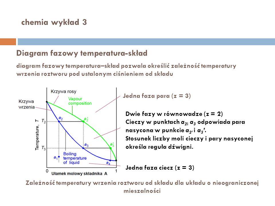 chemia wykład 3 Diagram fazowy temperatura-skład