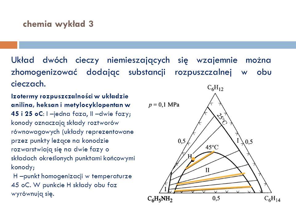 chemia wykład 3 Układ dwóch cieczy niemieszających się wzajemnie można zhomogenizować dodając substancji rozpuszczalnej w obu cieczach.