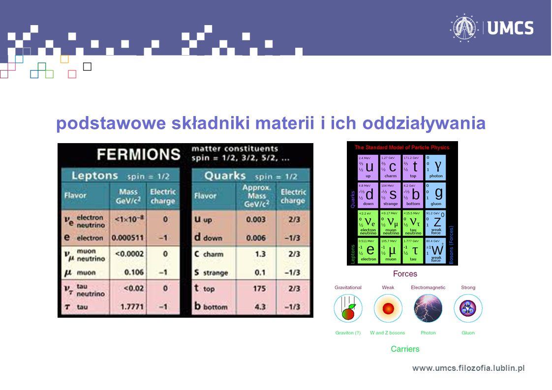 podstawowe składniki materii i ich oddziaływania