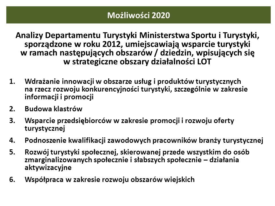 Możliwości 2020