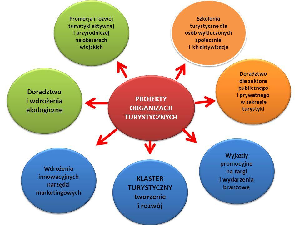Doradztwo i wdrożenia ekologiczne PROJEKTY ORGANIZACJI TURYSTYCZNYCH