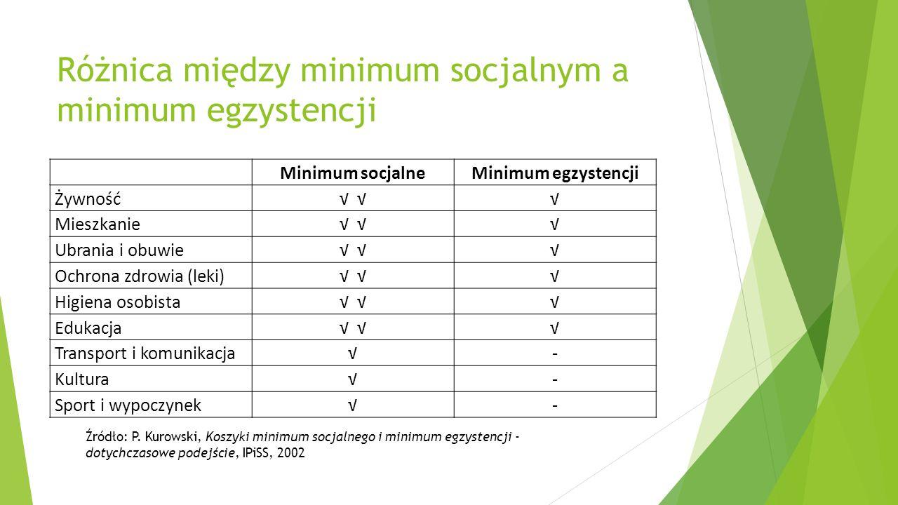 Różnica między minimum socjalnym a minimum egzystencji