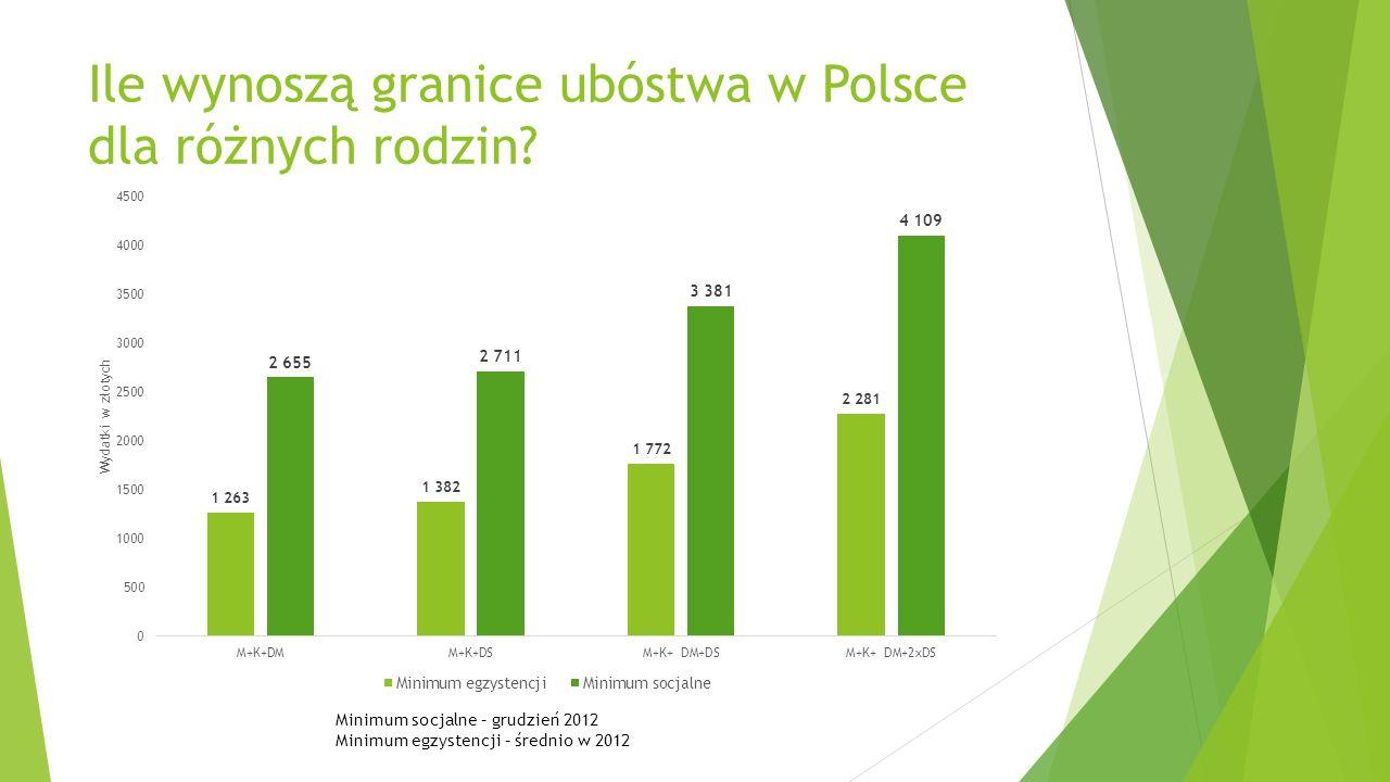 Ile wynoszą granice ubóstwa w Polsce dla różnych rodzin