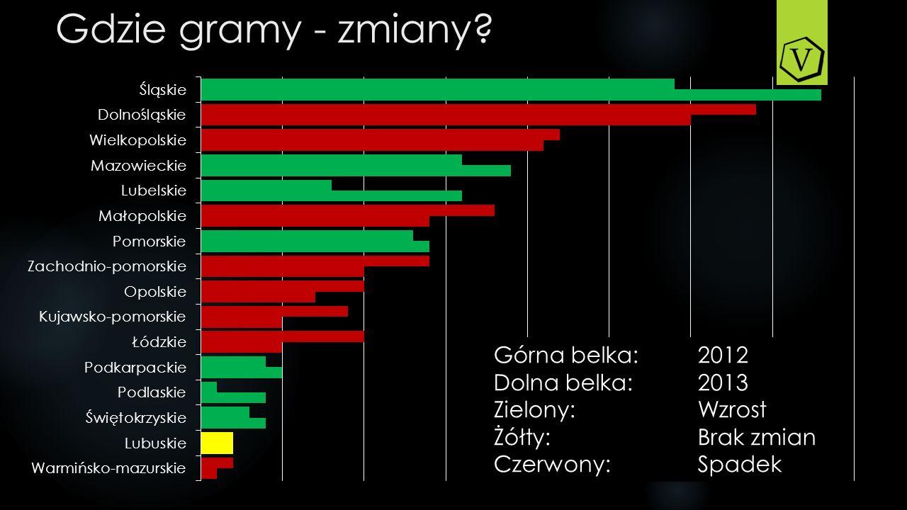 Gdzie gramy - zmiany Górna belka: 2012 Dolna belka: 2013