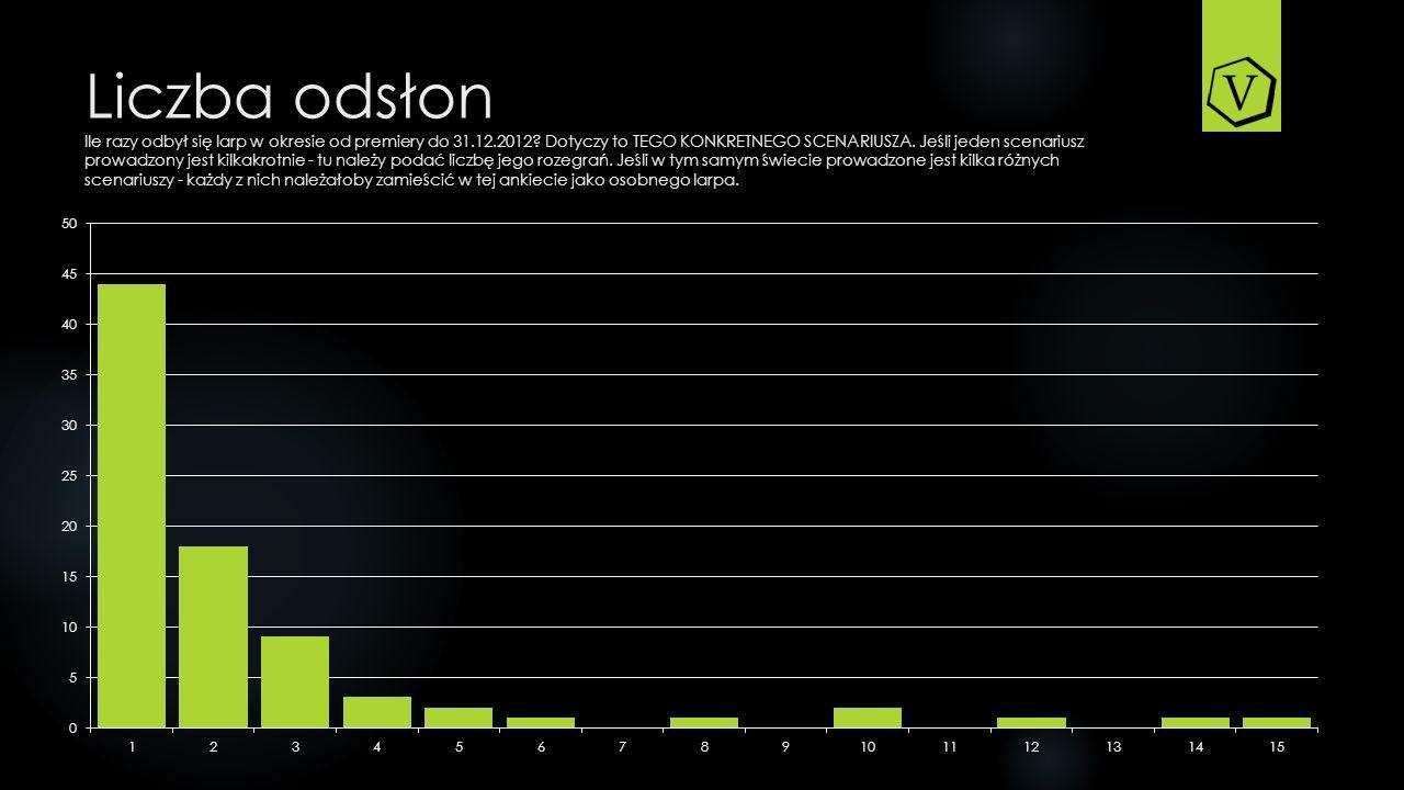 Liczba odsłon Ile razy odbył się larp w okresie od premiery do 31. 12