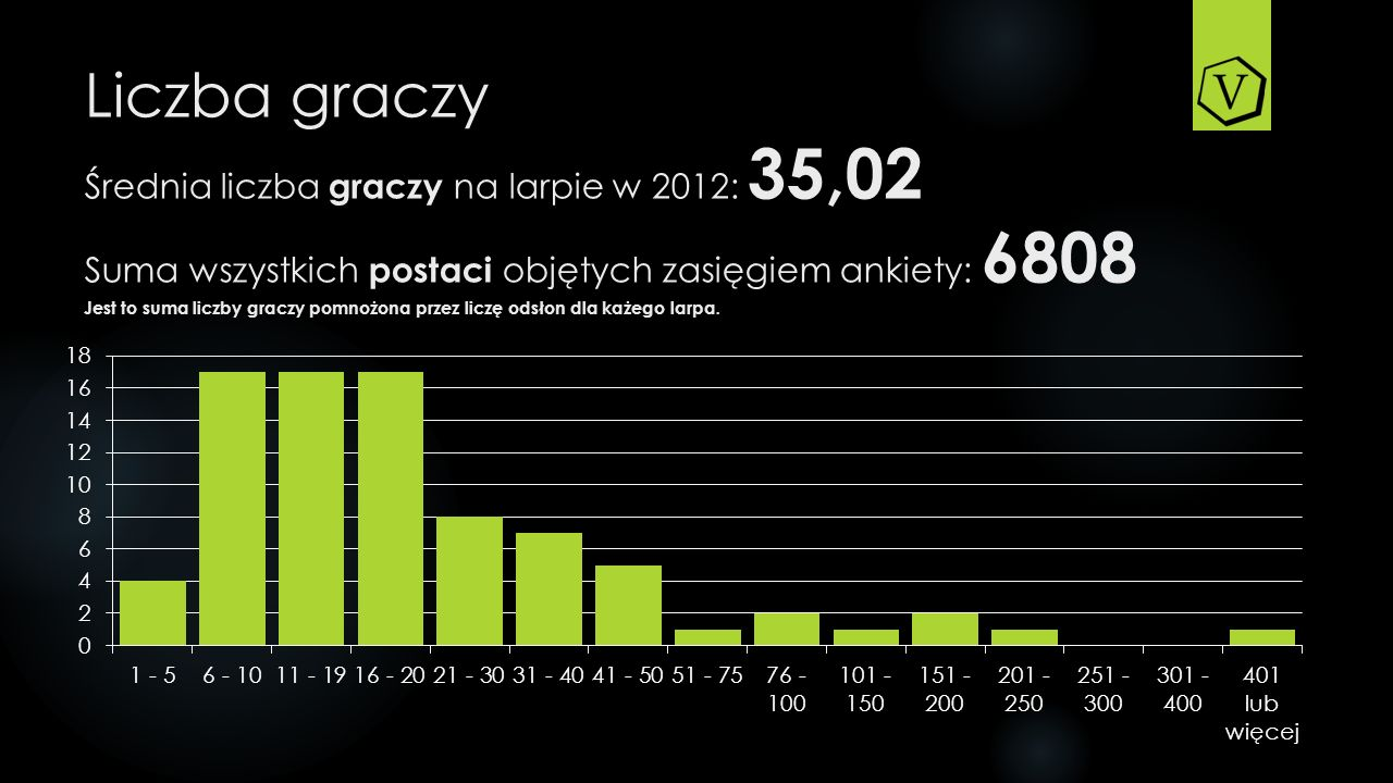 Liczba graczy Średnia liczba graczy na larpie w 2012: 35,02 Suma wszystkich postaci objętych zasięgiem ankiety: 6808 Jest to suma liczby graczy pomnożona przez liczę odsłon dla każego larpa.