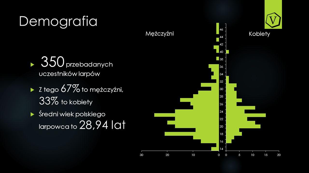 Demografia 350 przebadanych uczestników larpów
