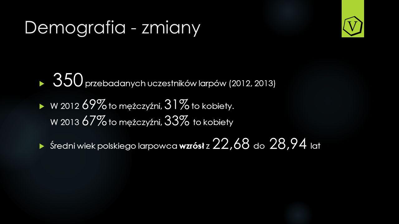 Demografia - zmiany 350 przebadanych uczestników larpów (2012, 2013)