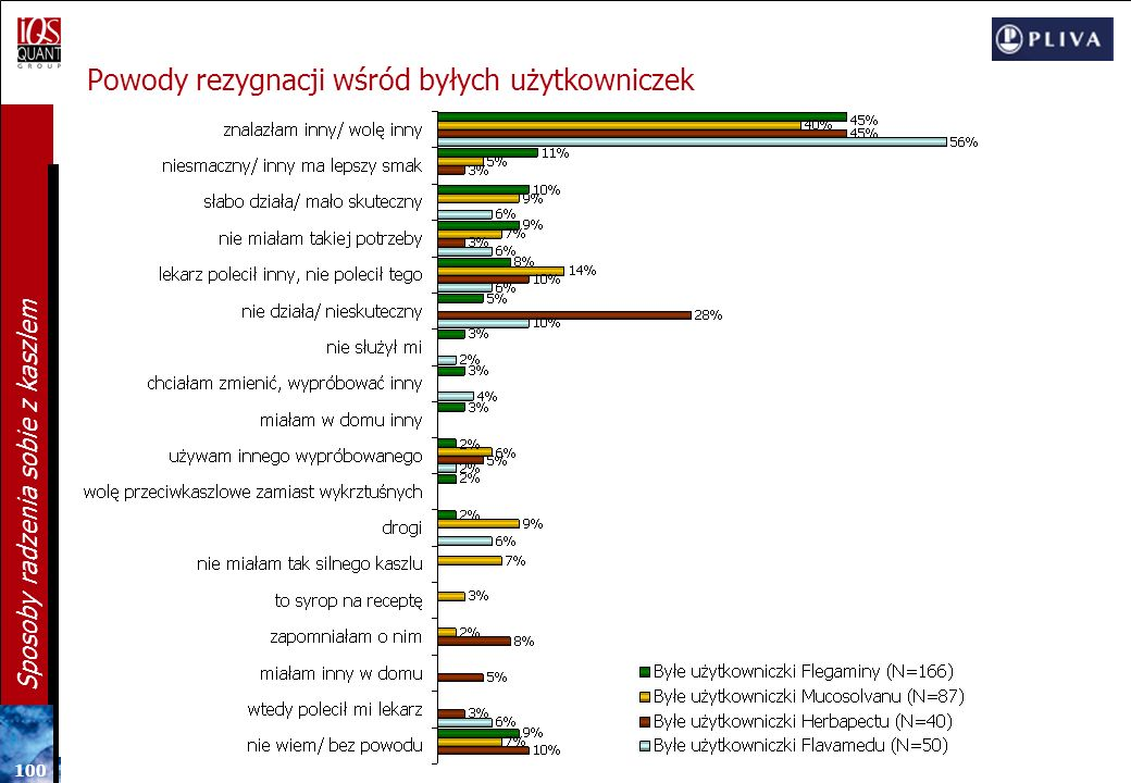 Powody rezygnacji wśród byłych użytkowniczek
