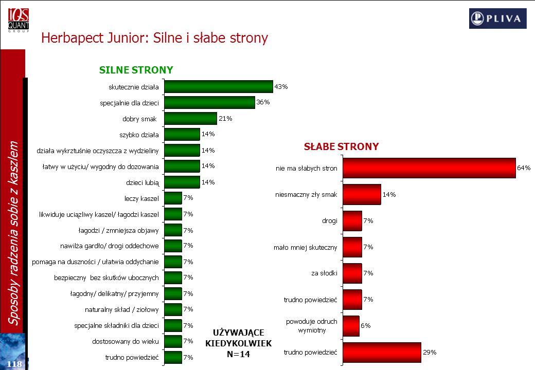 Herbapect Junior: Silne i słabe strony
