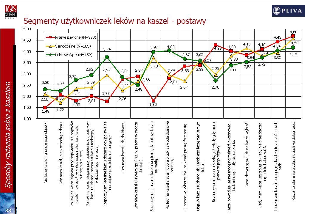 Segmenty użytkowniczek leków na kaszel - postawy