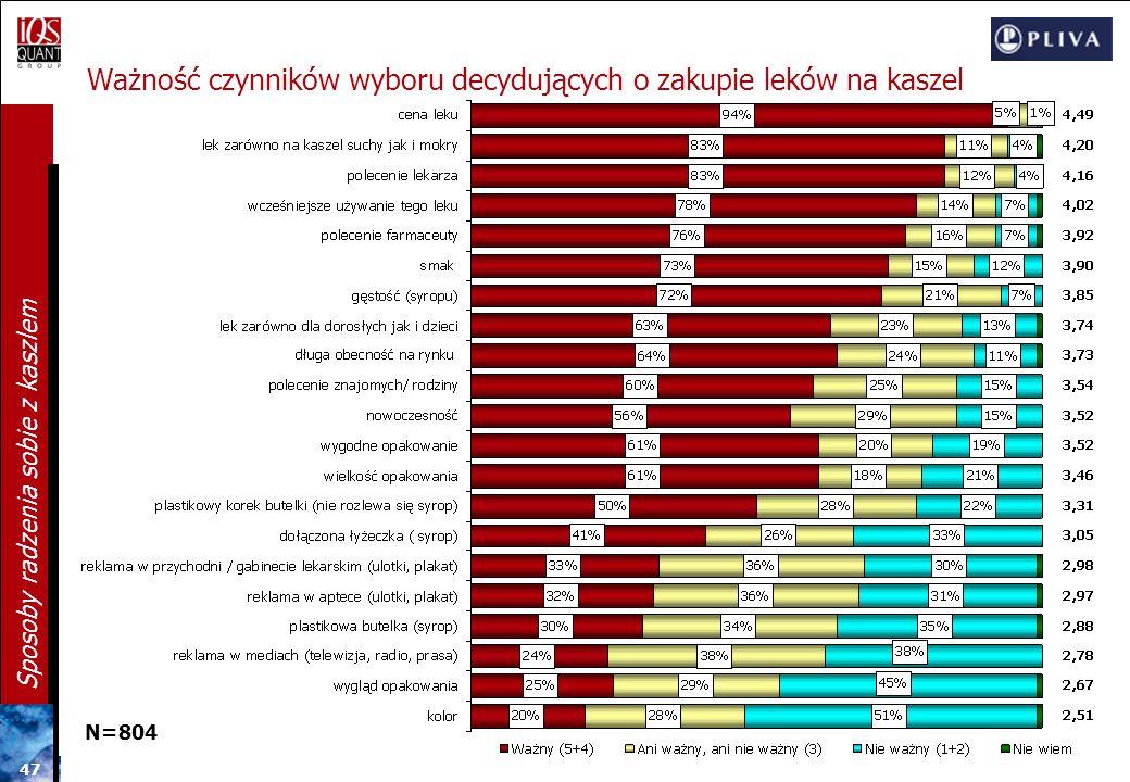 Ważność czynników wyboru decydujących o zakupie leków na kaszel