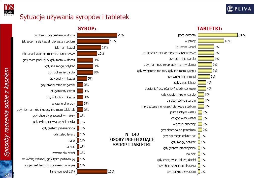 Sytuacje używania syropów i tabletek