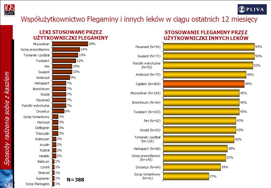 Współużytkownictwo Flegaminy i innych leków w ciągu ostatnich 12 miesięcy