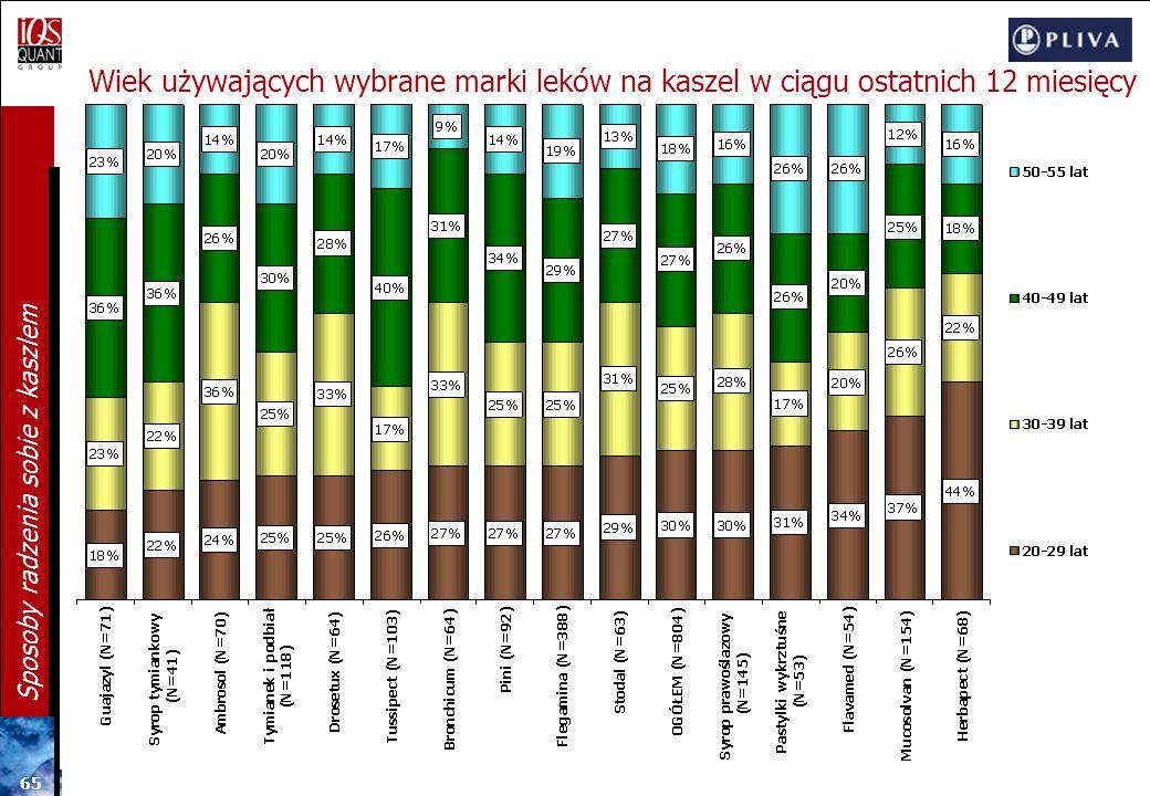 Wiek używających wybrane marki leków na kaszel w ciągu ostatnich 12 miesięcy