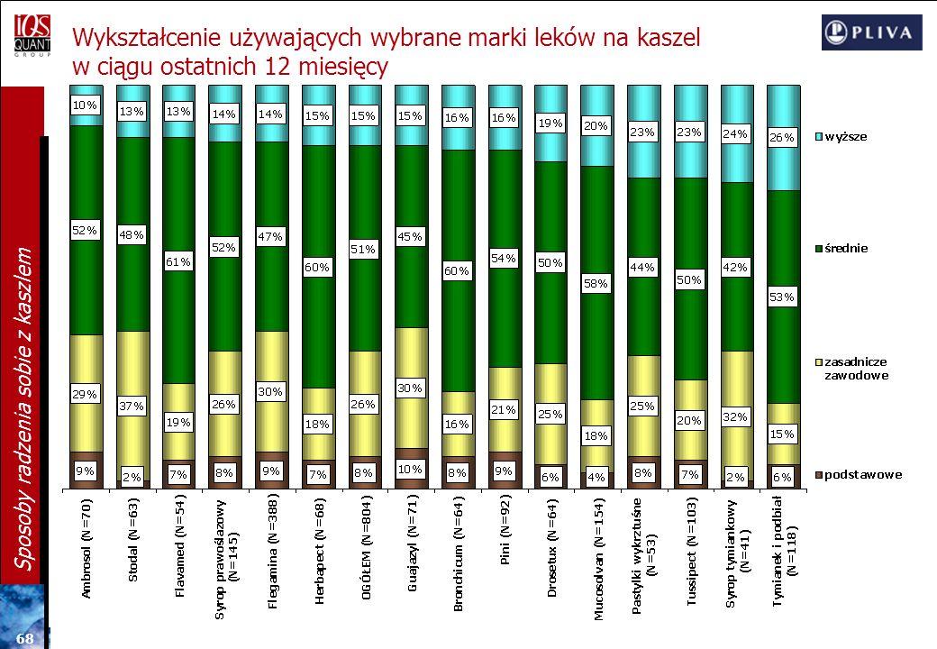 Wykształcenie używających wybrane marki leków na kaszel w ciągu ostatnich 12 miesięcy