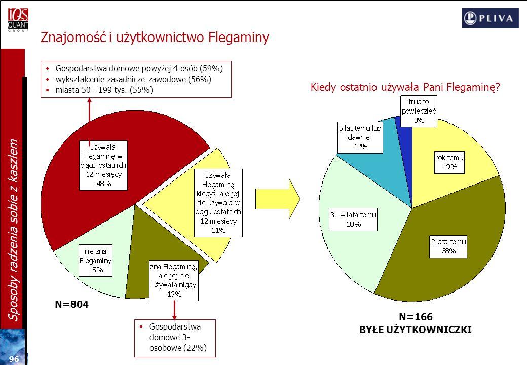 Znajomość i użytkownictwo Flegaminy