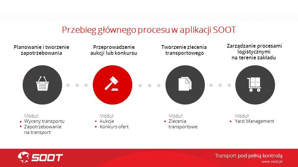 Przebieg głównego procesu w aplikacji SOOT