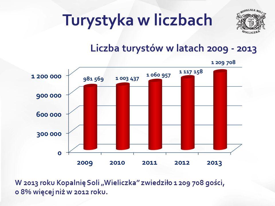 Liczba turystów w latach 2009 - 2013