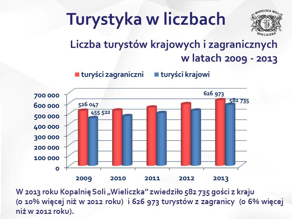 Liczba turystów krajowych i zagranicznych w latach 2009 - 2013