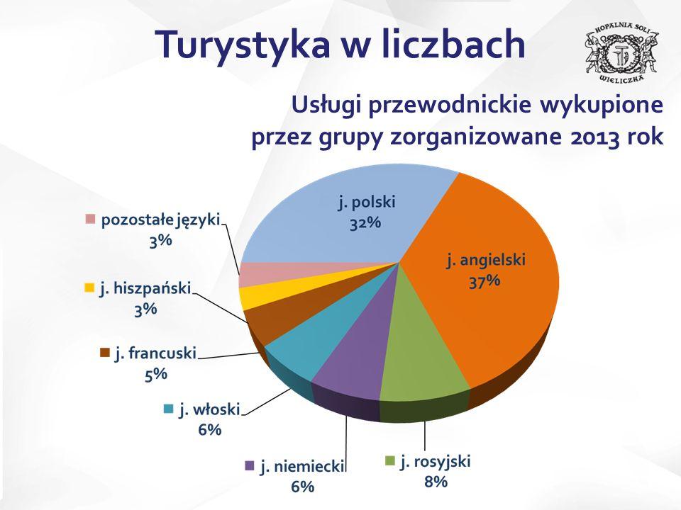Usługi przewodnickie wykupione przez grupy zorganizowane 2013 rok