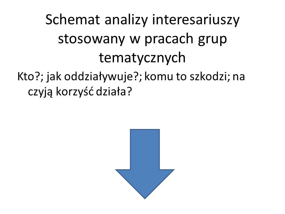 Schemat analizy interesariuszy stosowany w pracach grup tematycznych