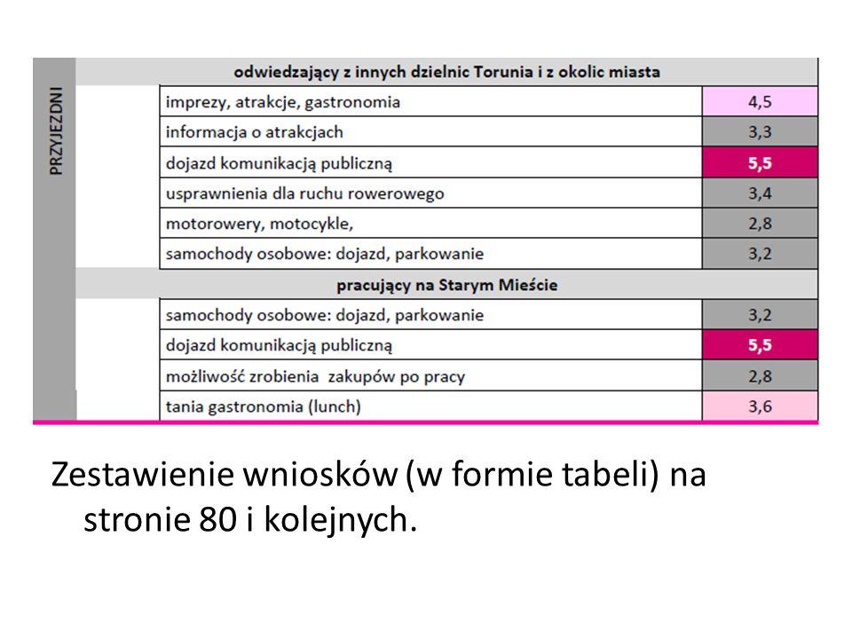Zestawienie wniosków (w formie tabeli) na stronie 80 i kolejnych.